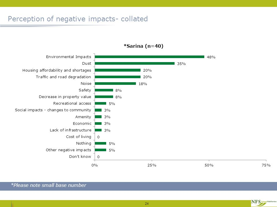 Perception of negative impacts- collated 24 *Please note small base number