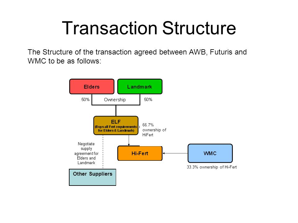 Transaction Structure The Structure of the transaction agreed between AWB, Futuris and WMC to be as follows: Other Suppliers K 66.7% ownership of HiFert 33.3% ownership of Hi-Fert