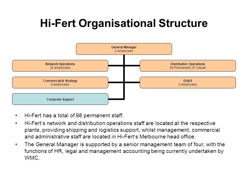 Hi-Fert Organisational Structure Hi-Fert has a total of 98 permanent staff.