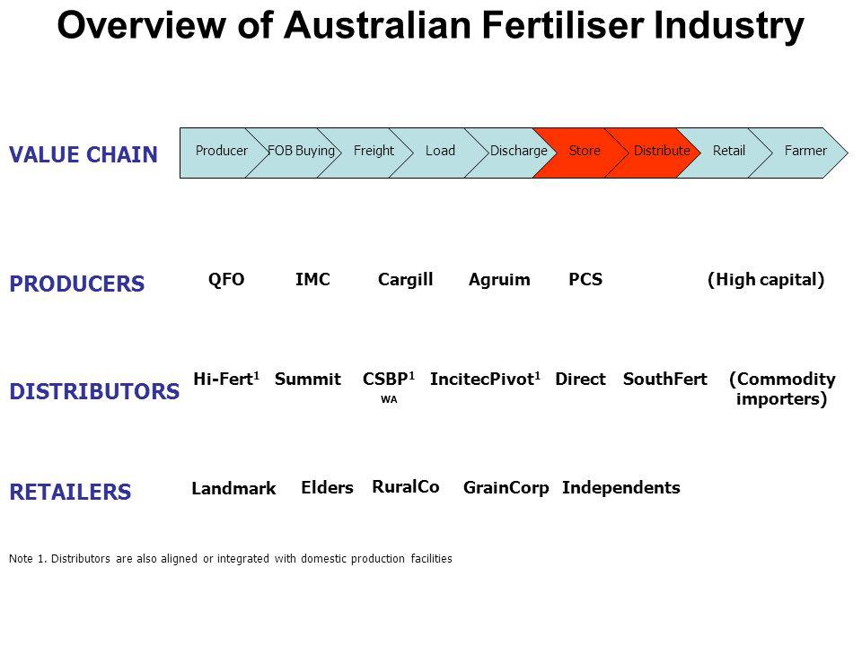 VALUE CHAIN ProducerFOB BuyingFreightLoadDischargeStoreDistributeRetailFarmer PRODUCERS DISTRIBUTORS RETAILERS QFOIMCCargillAgruimPCS(High capital) Hi-Fert 1 SummitCSBP 1 WA IncitecPivot 1 (Commodity importers) Landmark Elders RuralCo GrainCorpIndependents Note 1.