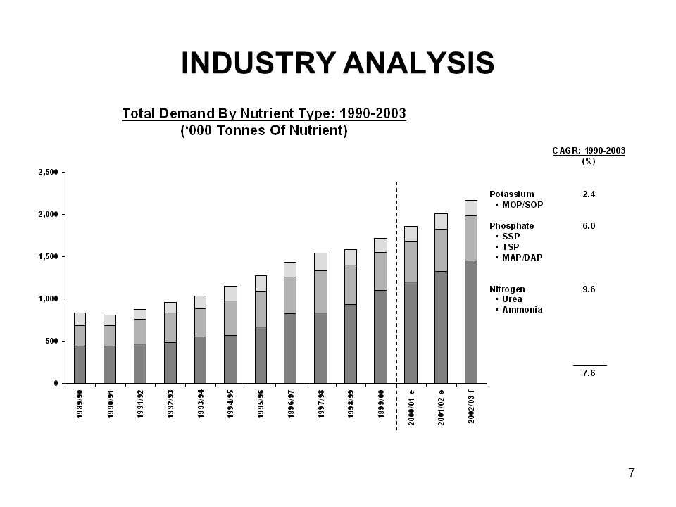 8 Australia has shown relatively strong nutrient demand growth (7.6% CAGR), with the majority coming from urea and MAP/DAP.
