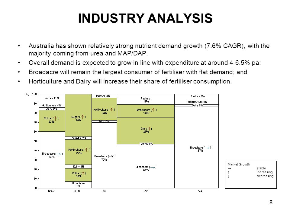 9 INDUSTRY ANALYSIS From a geographic perspective, the east coast market is estimated at 3.5 million tonnes with NSW and Victoria accounting for over 60 percent of the market.