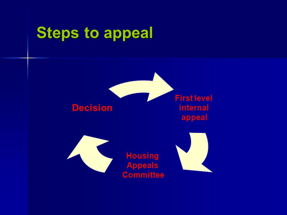 Steps to appeal First level internal appeal Housing Appeals Committee Decision