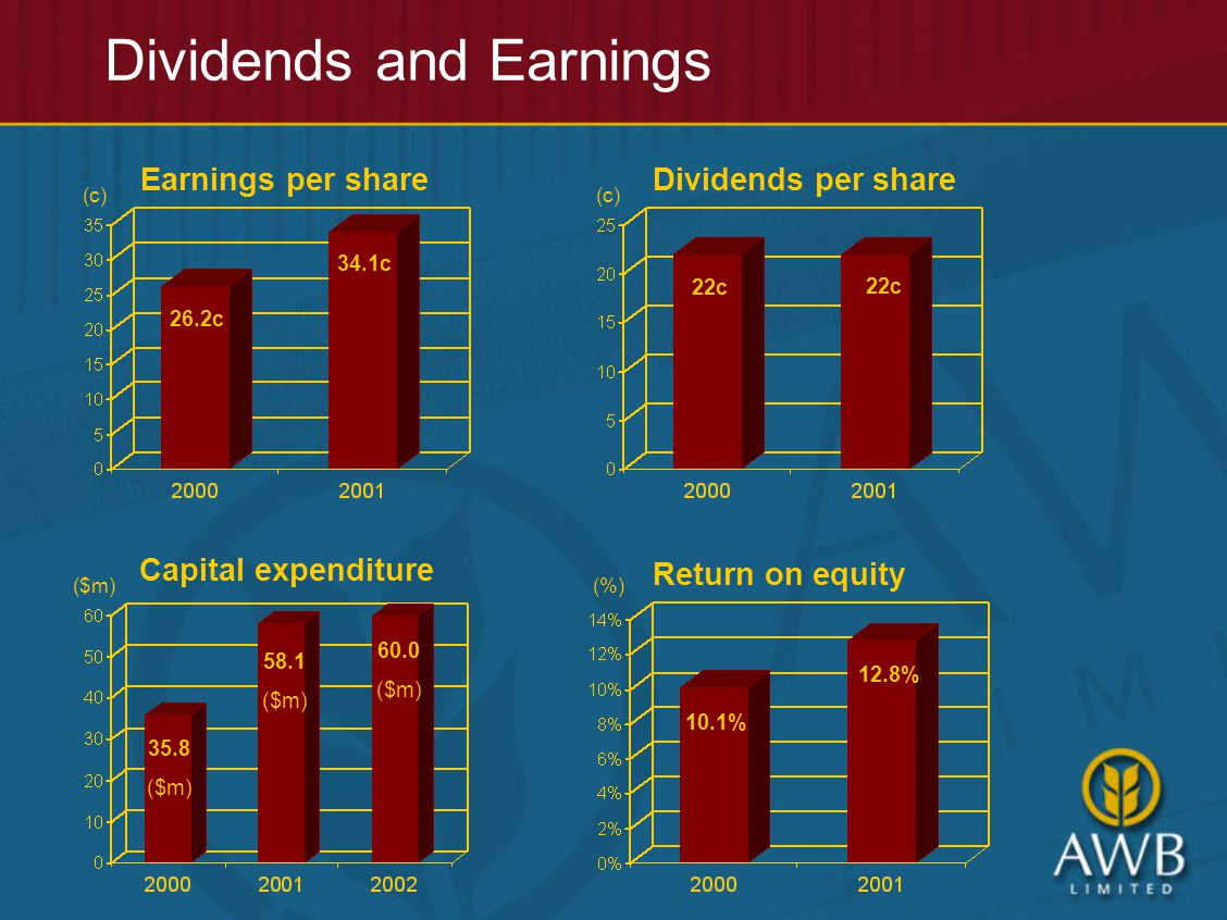Dividends and Earnings Earnings per share (c) Capital expenditure ($m) Dividends per share (c) Return on equity (%) 26.2c 34.1c 22c 35.8 ($m) 58.1 ($m) 60.0 ($m) 10.1% 12.8%