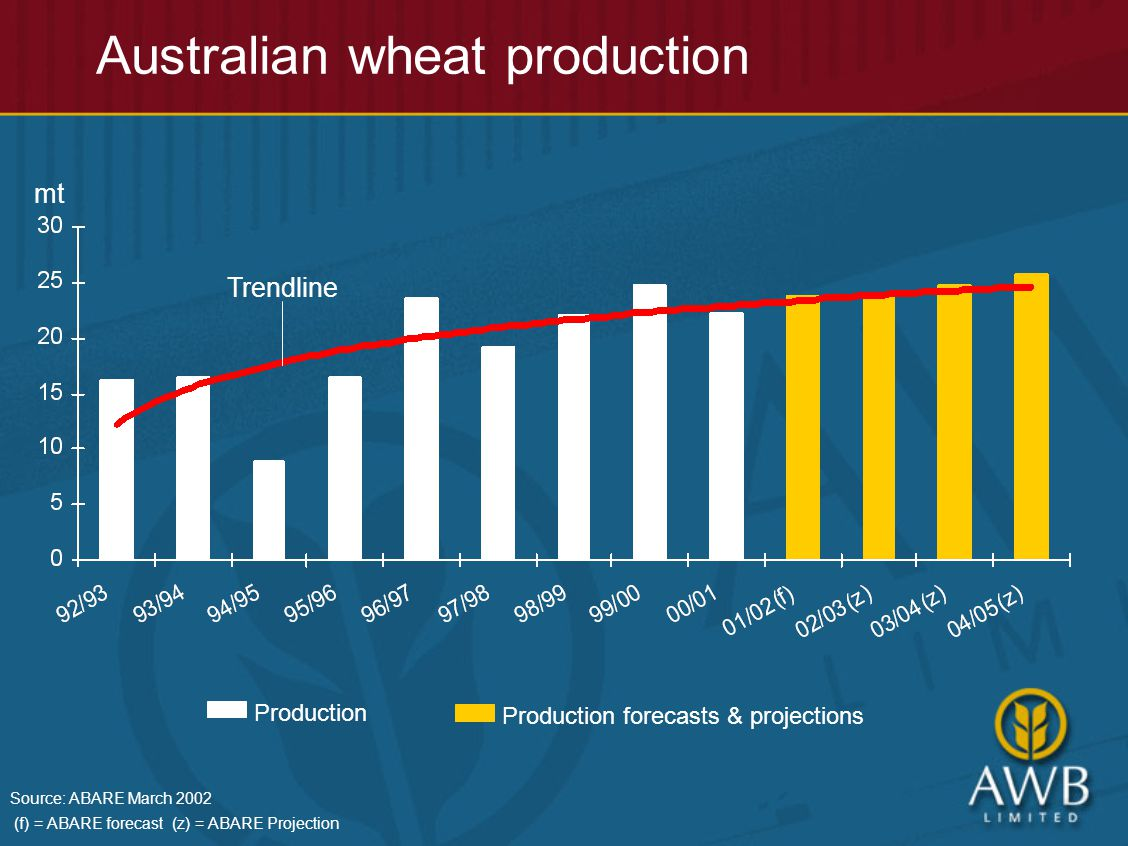 Australian wheat production mt Trendline Source: ABARE March 2002 (f) = ABARE forecast (z) = ABARE Projection Production Production forecasts & projections