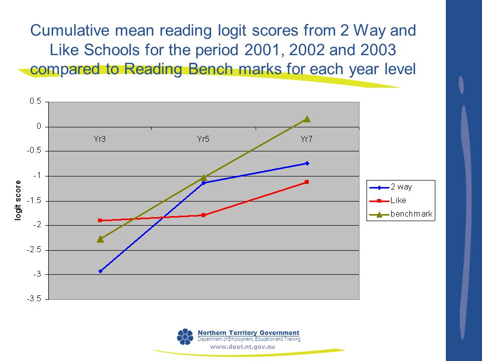 Northern Territory Government Department of Employment, Education and Training www.deet.nt.gov.au Cumulative mean reading logit scores from 2 Way and Like Schools for the period 2001, 2002 and 2003 compared to Reading Bench marks for each year level