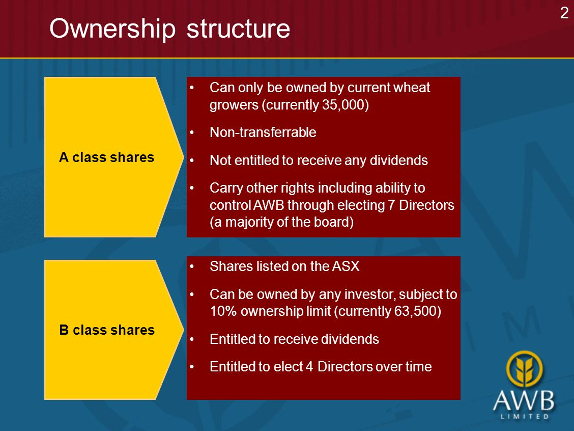 Ownership structure A class shares Can only be owned by current wheat growers (currently 35,000) Non-transferrable Not entitled to receive any dividends Carry other rights including ability to control AWB through electing 7 Directors (a majority of the board) B class shares Shares listed on the ASX Can be owned by any investor, subject to 10% ownership limit (currently 63,500) Entitled to receive dividends Entitled to elect 4 Directors over time 2