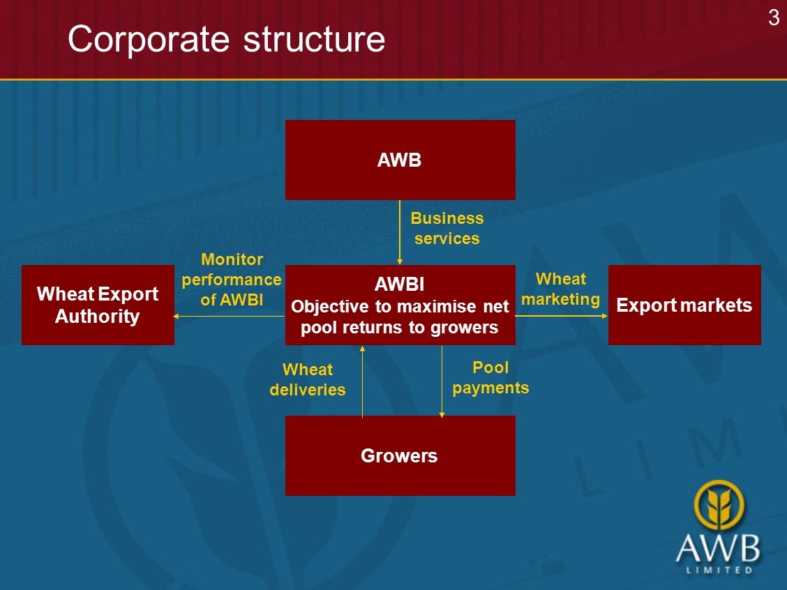 Corporate structure AWB Growers Business services Pool payments Wheat deliveries AWBI Objective to maximise net pool returns to growers Wheat Export Authority Export markets Wheat marketing Monitor performance of AWBI 3