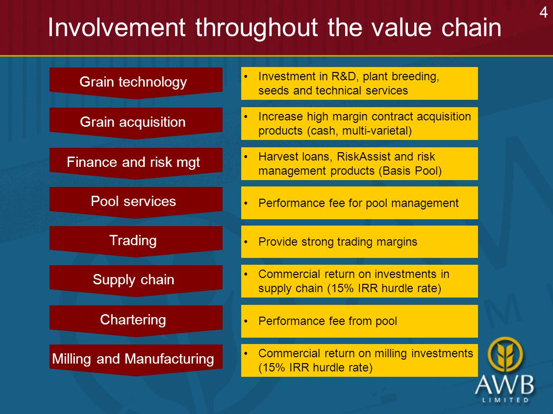 Involvement throughout the value chain Grain technology Grain acquisition Supply chain Pool services Chartering Finance and risk mgt Trading Milling and Manufacturing Investment in R&D, plant breeding, seeds and technical services Commercial return on milling investments (15% IRR hurdle rate) Increase high margin contract acquisition products (cash, multi-varietal) Commercial return on investments in supply chain (15% IRR hurdle rate) Performance fee for pool management Performance fee from pool Harvest loans, RiskAssist and risk management products (Basis Pool) Provide strong trading margins 4