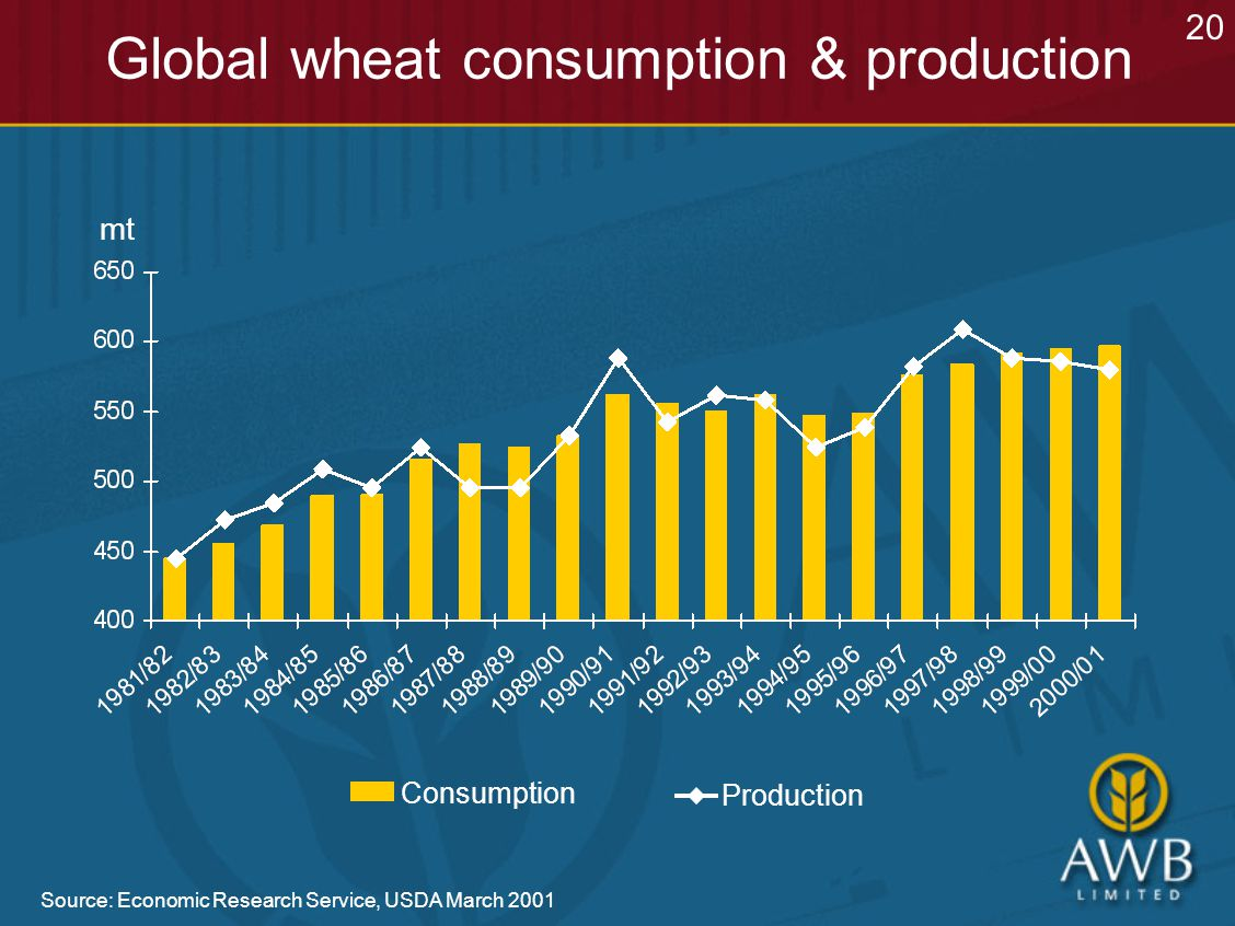 Source: Economic Research Service, USDA March 2001 Global wheat consumption & production mt 20 Consumption Production