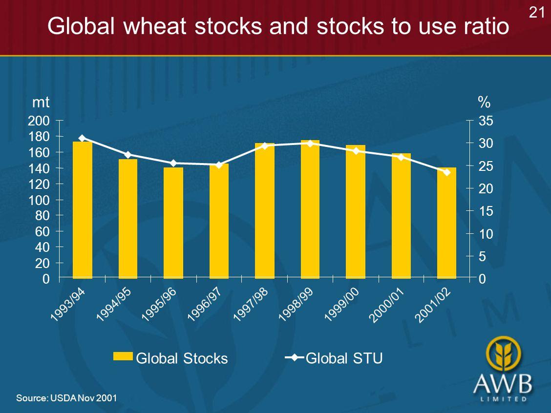 Global wheat stocks and stocks to use ratio Source: USDA Nov 2001 21 Global Stocks Global STU 0 20 40 60 80 100 120 140 160 180 200 1993/941994/951995/961996/971997/981998/991999/002000/012001/02 0 5 10 15 20 25 30 35 mt%