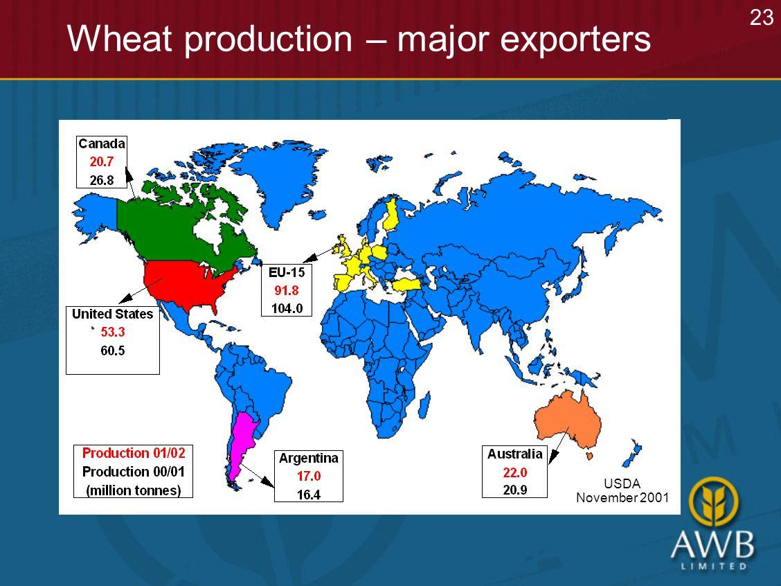 Wheat production – major exporters USDA November 2001 23