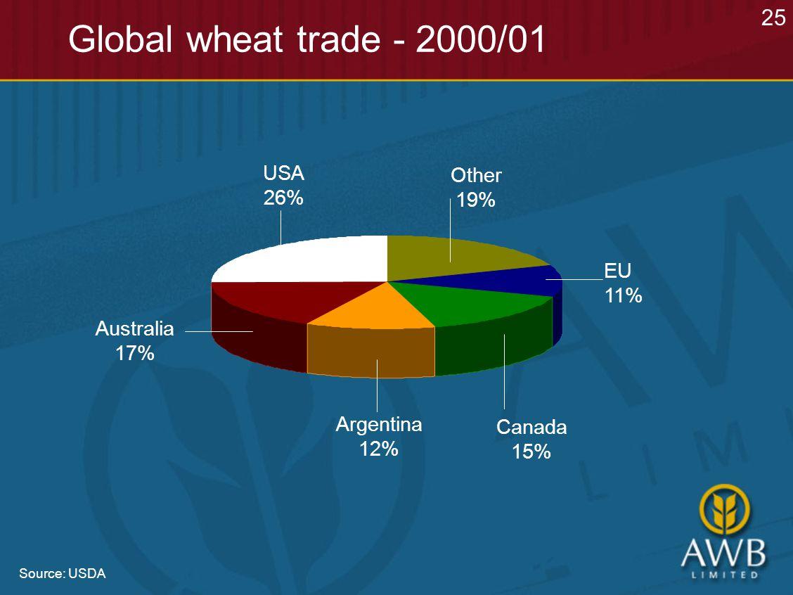 Global wheat trade - 2000/01 Argentina 12% USA 26% Other 19% Australia 17% Canada 15% EU 11% 25 Source: USDA