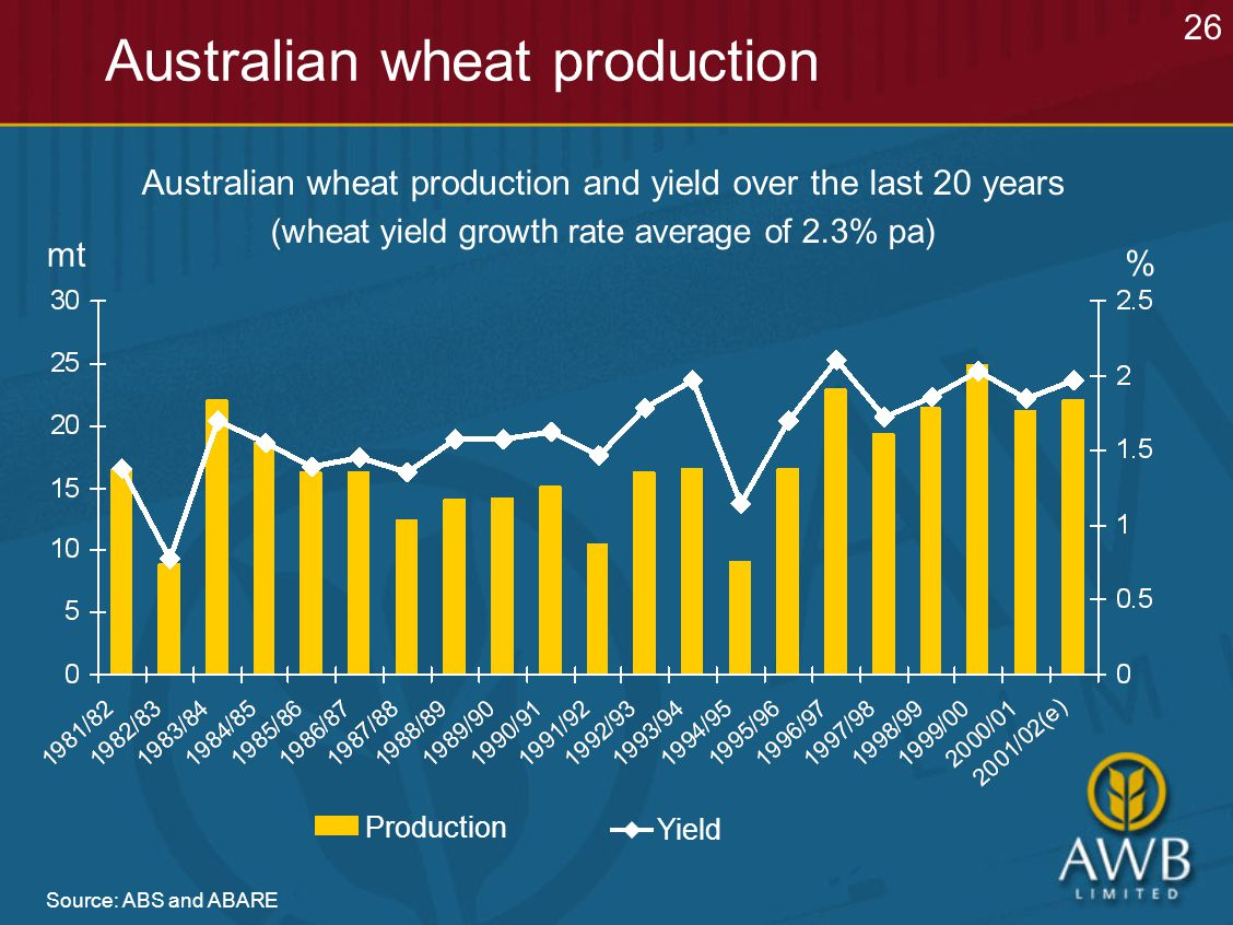Source: ABS and ABARE Australian wheat production Australian wheat production and yield over the last 20 years (wheat yield growth rate average of 2.3% pa) mt 26 Production Yield %