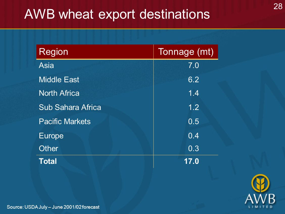 AWB wheat export destinations RegionTonnage (mt) Asia7.0 Middle East6.2 North Africa1.4 Sub Sahara Africa1.2 Pacific Markets0.5 Europe0.4 Other0.3 Total17.0 Source: USDA July – June 2001/02 forecast 28