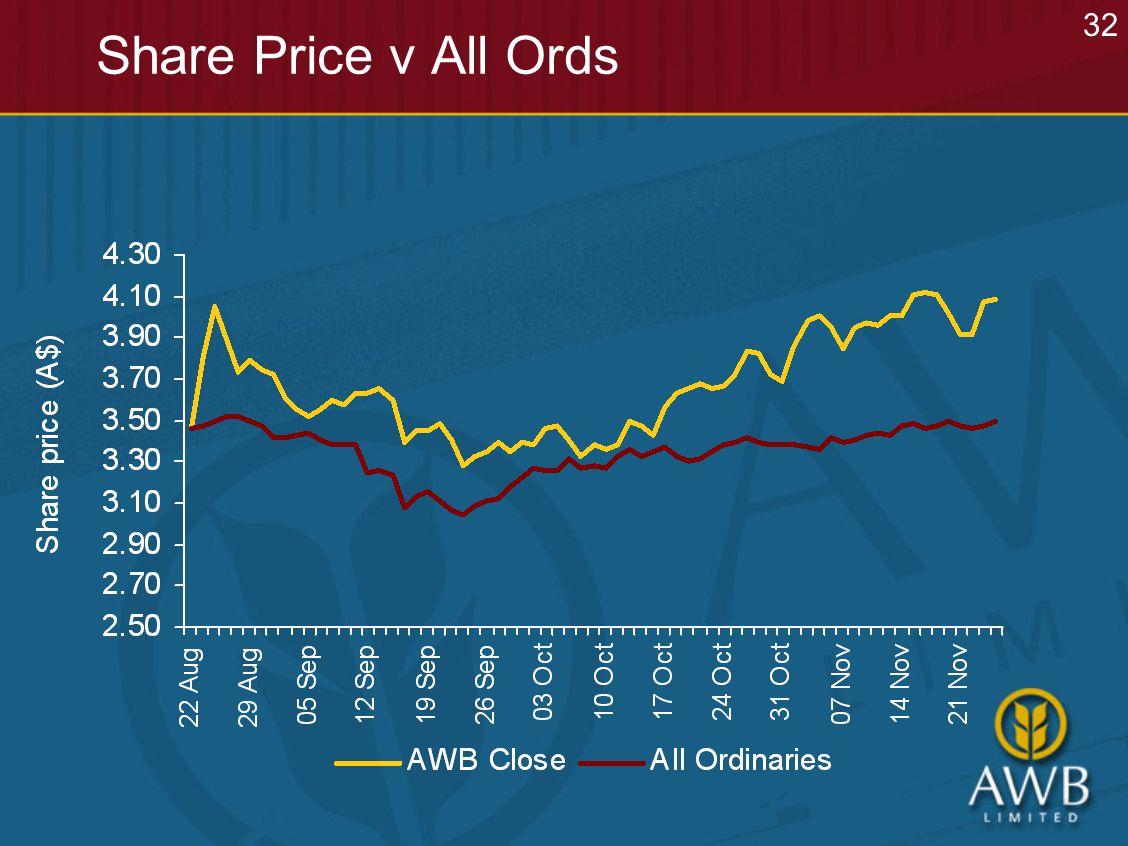 Share Price v All Ords 32