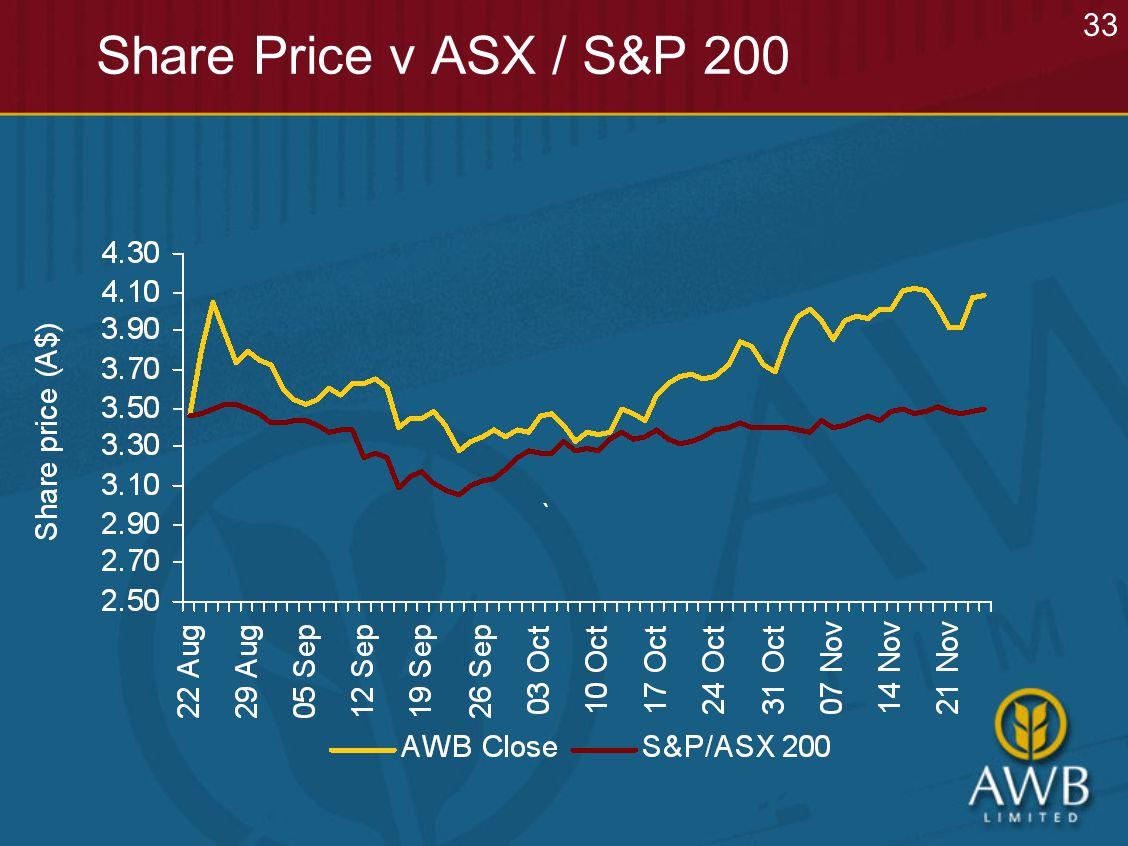 Share Price v ASX / S&P 200 33