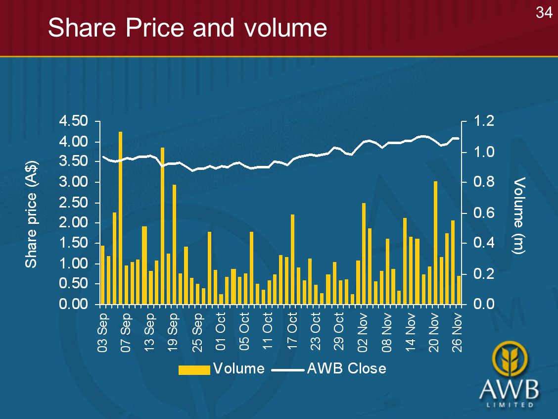 Share Price and volume 34