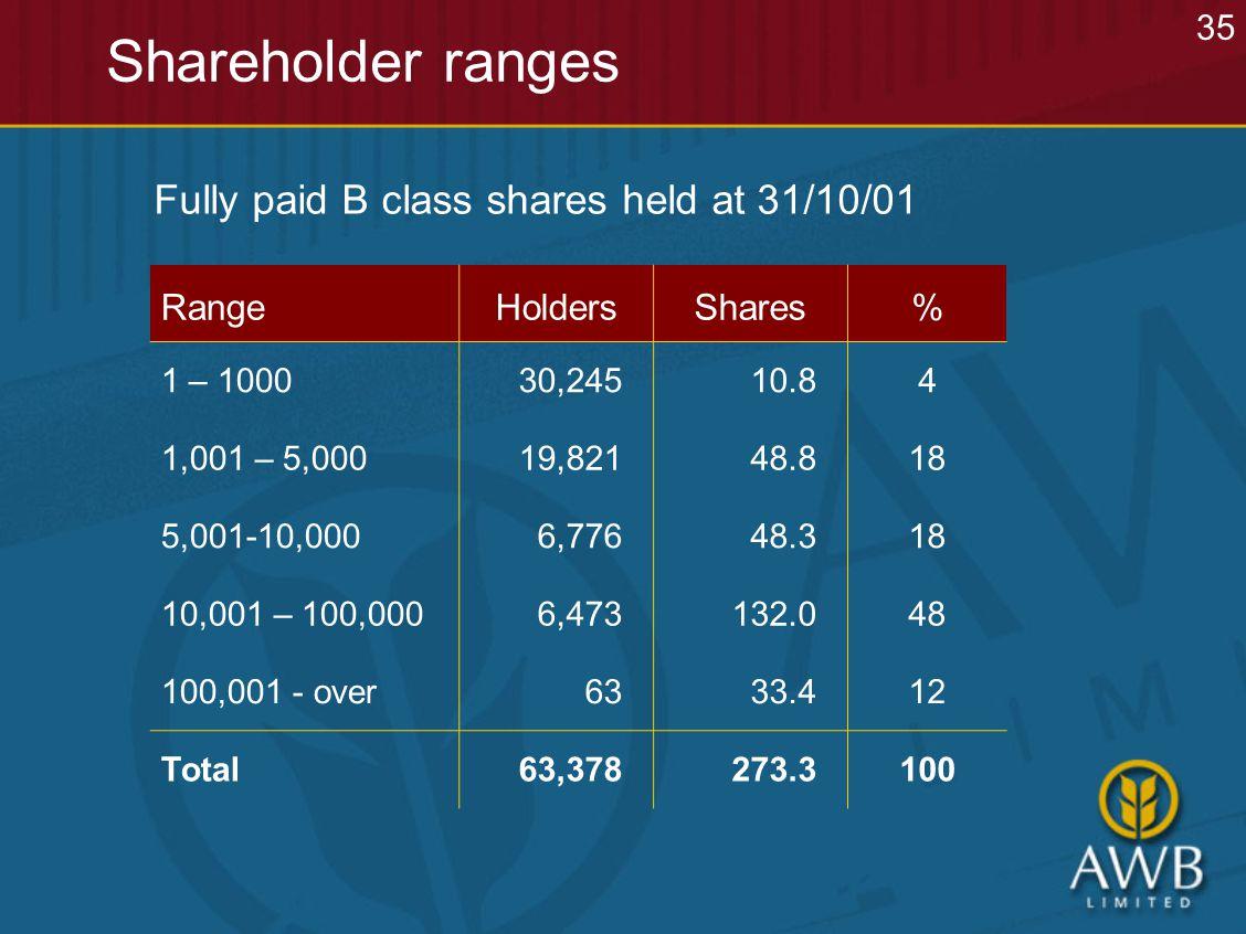 Shareholder ranges 35 RangeHoldersShares% 1 – 100030,24510.84 1,001 – 5,00019,82148.818 5,001-10,0006,77648.318 10,001 – 100,0006,473132.048 100,001 - over6333.412 Total63,378273.3100 Fully paid B class shares held at 31/10/01