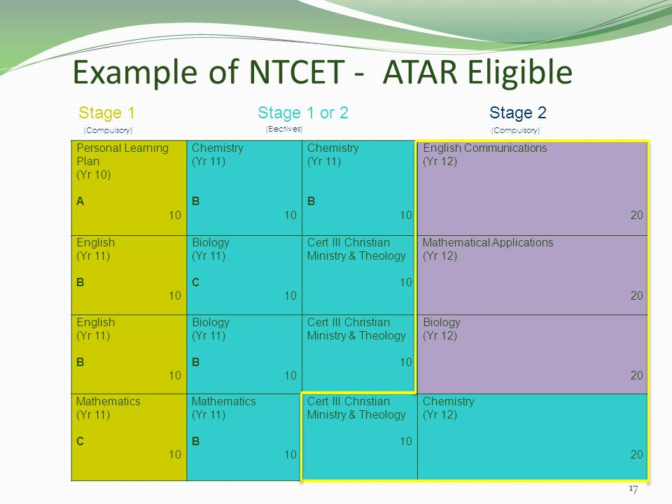 Example of NTCET - ATAR Eligible Personal Learning Plan (Yr 10) A 10 Chemistry (Yr 11) B 10 Chemistry (Yr 11) B 10 English Communications (Yr 12) 20 English (Yr 11) B 10 Biology (Yr 11) C 10 Cert III Christian Ministry & Theology 10 Mathematical Applications (Yr 12) 20 English (Yr 11) B 10 Biology (Yr 11) B 10 Cert III Christian Ministry & Theology 10 Biology (Yr 12) 20 Mathematics (Yr 11) C 10 Mathematics (Yr 11) B 10 Cert III Christian Ministry & Theology 10 Chemistry (Yr 12) 20 (Electives) (Compulsory) Stage 1 Stage 1 or 2 Stage 2 (Compulsory) 17