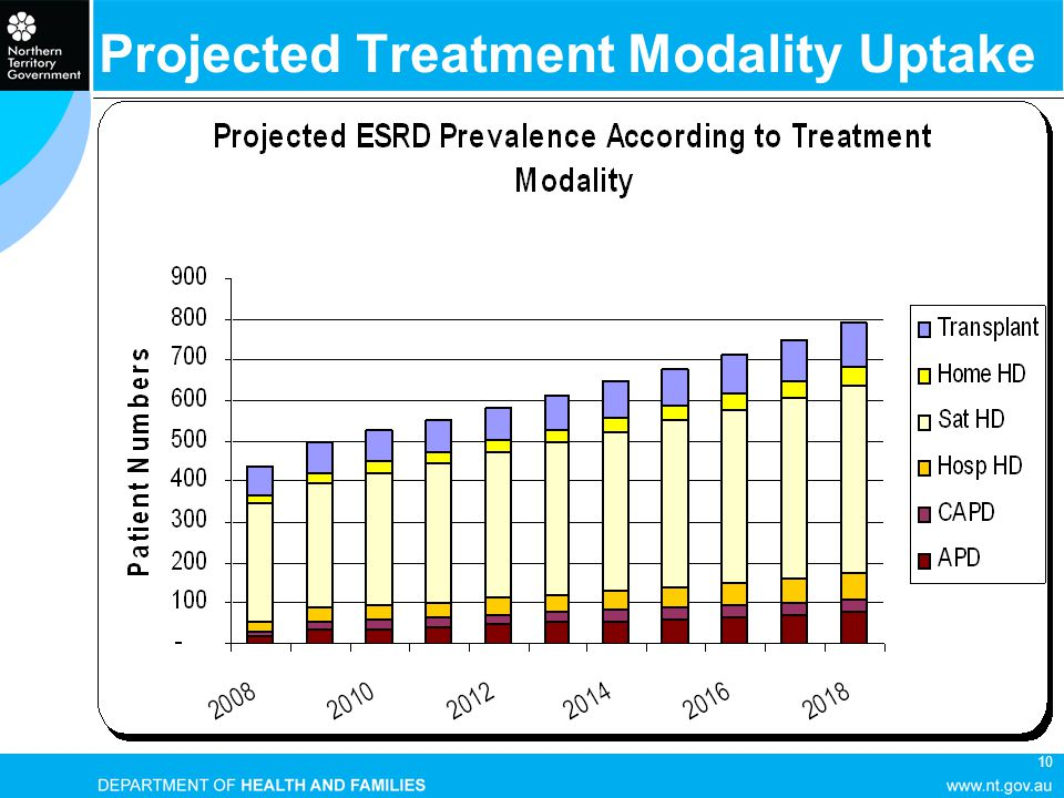 10 Projected Treatment Modality Uptake
