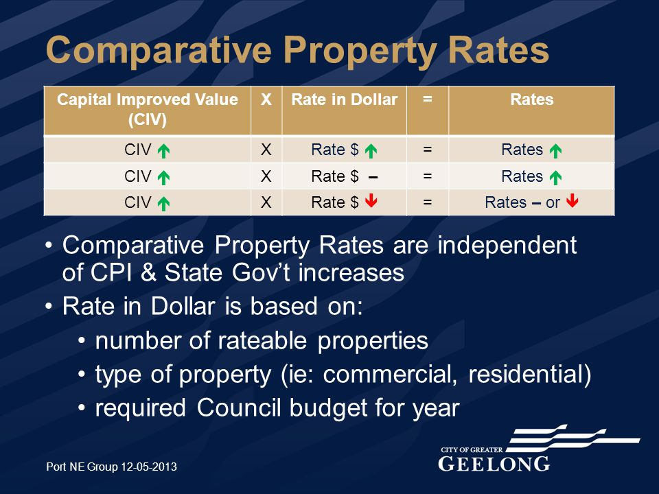 Comparative Property Rates Capital Improved Value (CIV) XRate in Dollar=Rates CIV  XRate $  =Rates  CIV  XRate $ –=Rates  CIV  XRate $  =Rates – or  Port NE Group Comparative Property Rates are independent of CPI & State Gov't increases Rate in Dollar is based on: number of rateable properties type of property (ie: commercial, residential) required Council budget for year