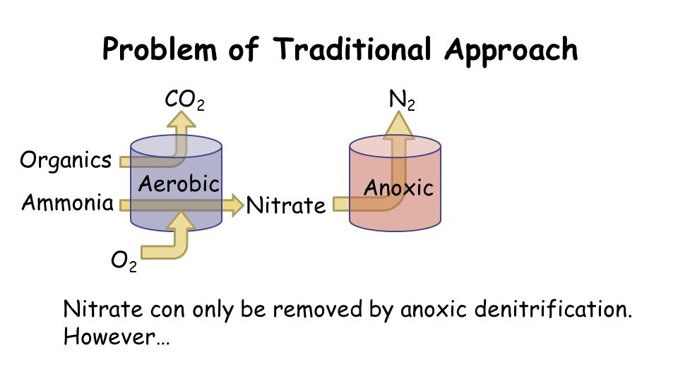 Problem of Traditional Approach O2O2 CO 2 Organics Nitrate Nitrate con only be removed by anoxic denitrification. However… N2N2 Aerobic Anoxic Ammonia