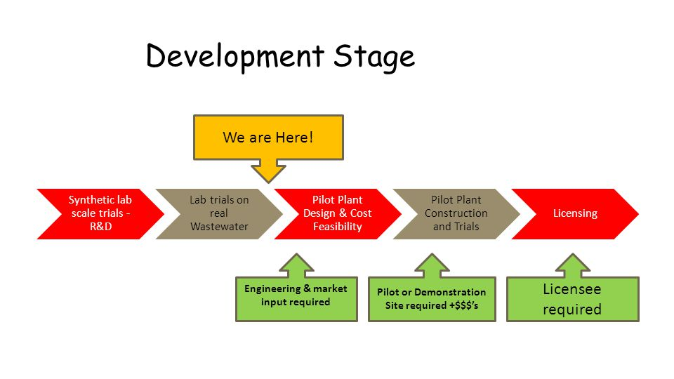 Development Stage Synthetic lab scale trials - R&D Lab trials on real Wastewater Pilot Plant Design & Cost Feasibility Pilot Plant Construction and Tr