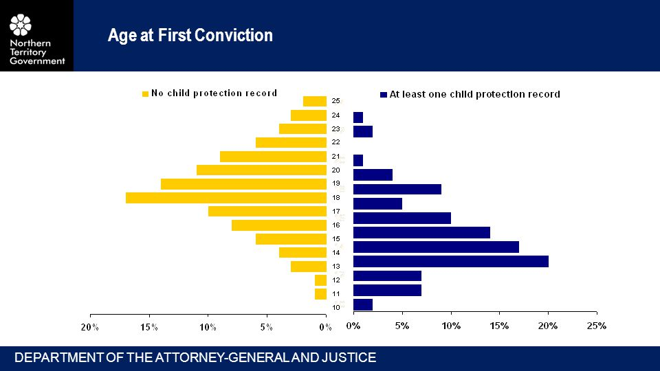 Age at First Conviction DEPARTMENT OF THE ATTORNEY-GENERAL AND JUSTICE