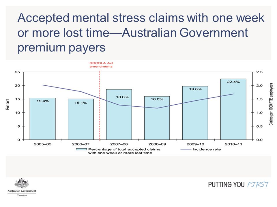 Accepted mental stress claims with one week or more lost time—Australian Government premium payers