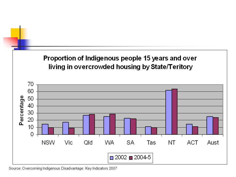 Source: Overcoming Indigenous Disadvantage: Key Indicators 2007