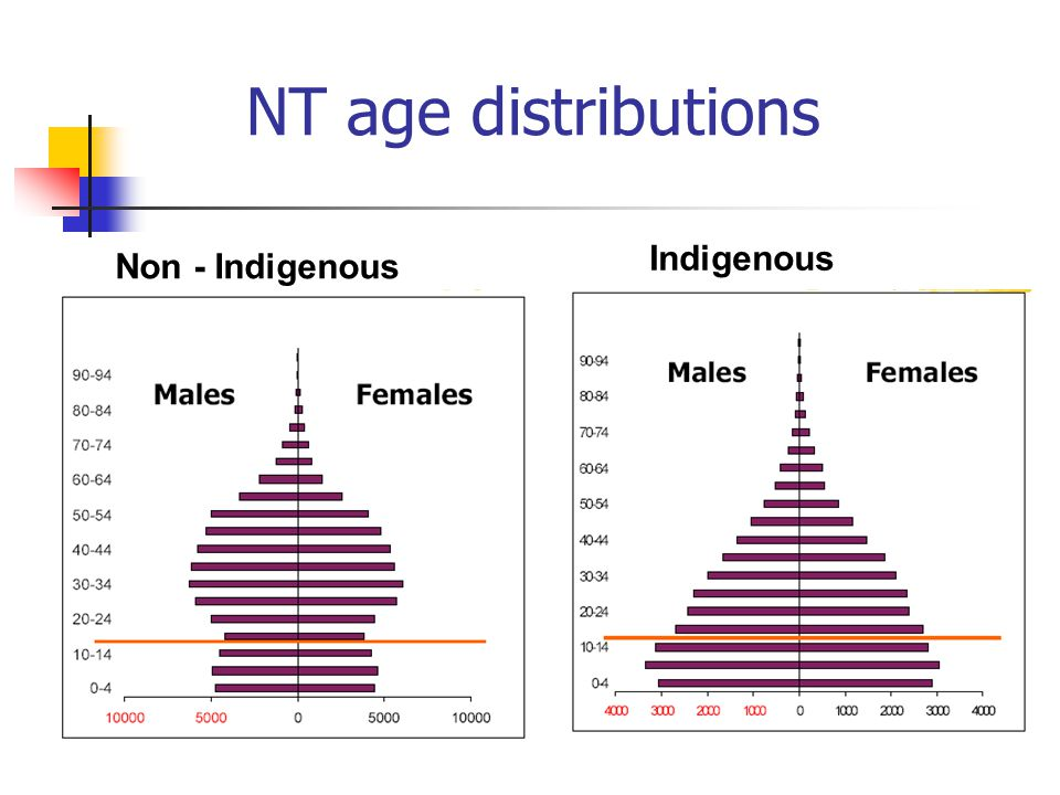 NT age distributions Note also that 72% are resident on Aboriginal land Non - Indigenous Indigenous