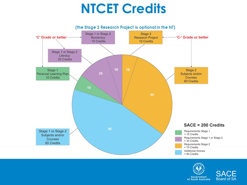 NTCET Credits (the Stage 2 Research Project is optional in the NT)
