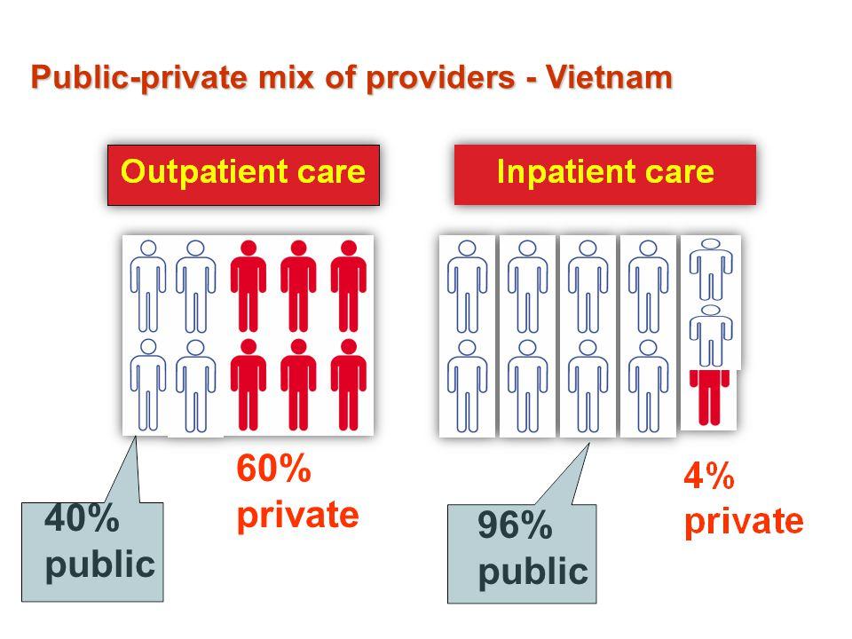 40% public 60% private 96% public Public-private mix of providers - Vietnam