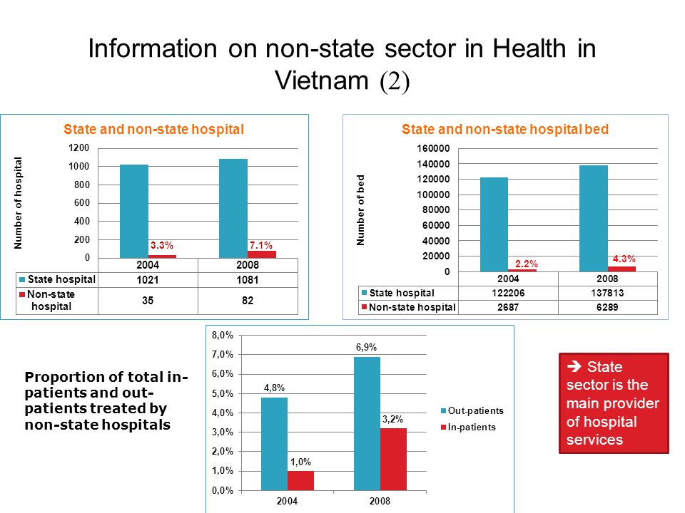 Proportion of total in- patients and out- patients treated by non-state hospitals  State sector is the main provider of hospital services Information on non-state sector in Health in Vietnam (2)