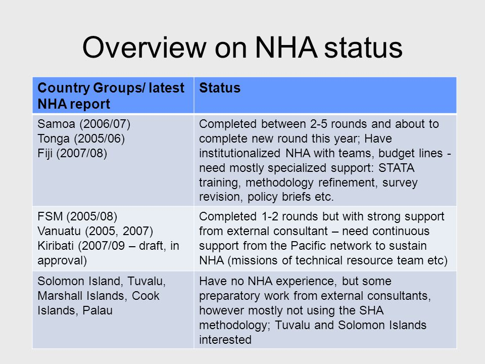 Overview on NHA status Country Groups/ latest NHA report Status Samoa (2006/07) Tonga (2005/06) Fiji (2007/08) Completed between 2-5 rounds and about