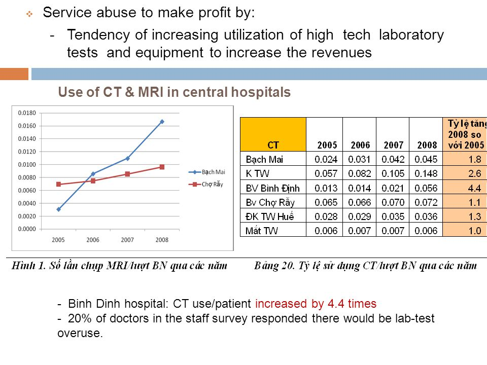 Use of CT & MRI in central hospitals - Binh Dinh hospital: CT use/patient increased by 4.4 times - 20% of doctors in the staff survey responded there