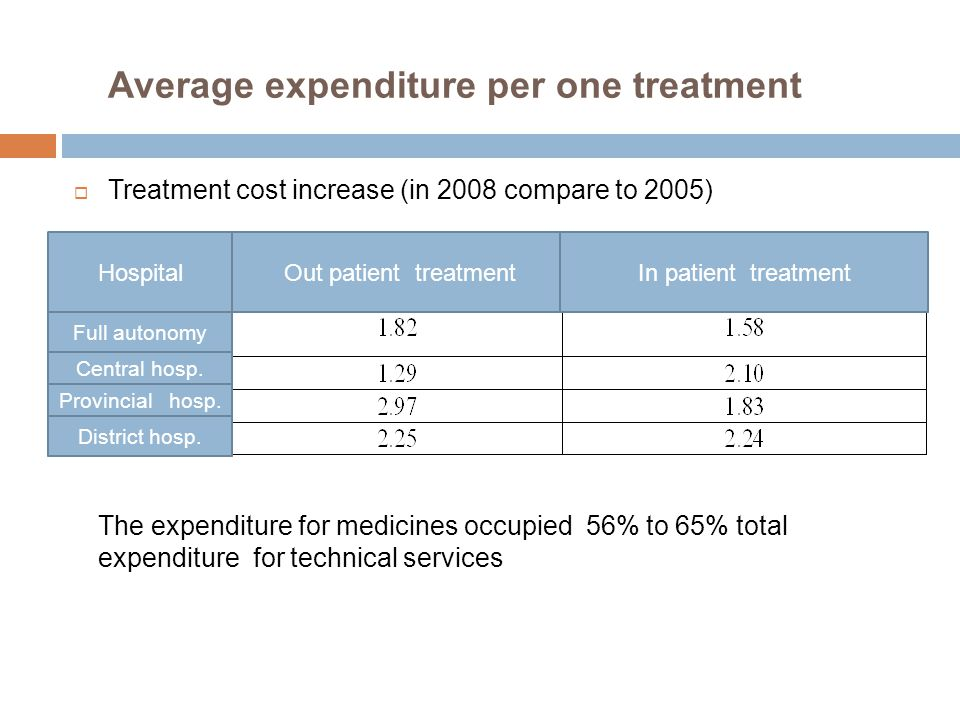 Average expenditure per one treatment HospitalOut patient treatmentIn patient treatment Full autonomy Central hosp. Provincial hosp. District hosp. Th