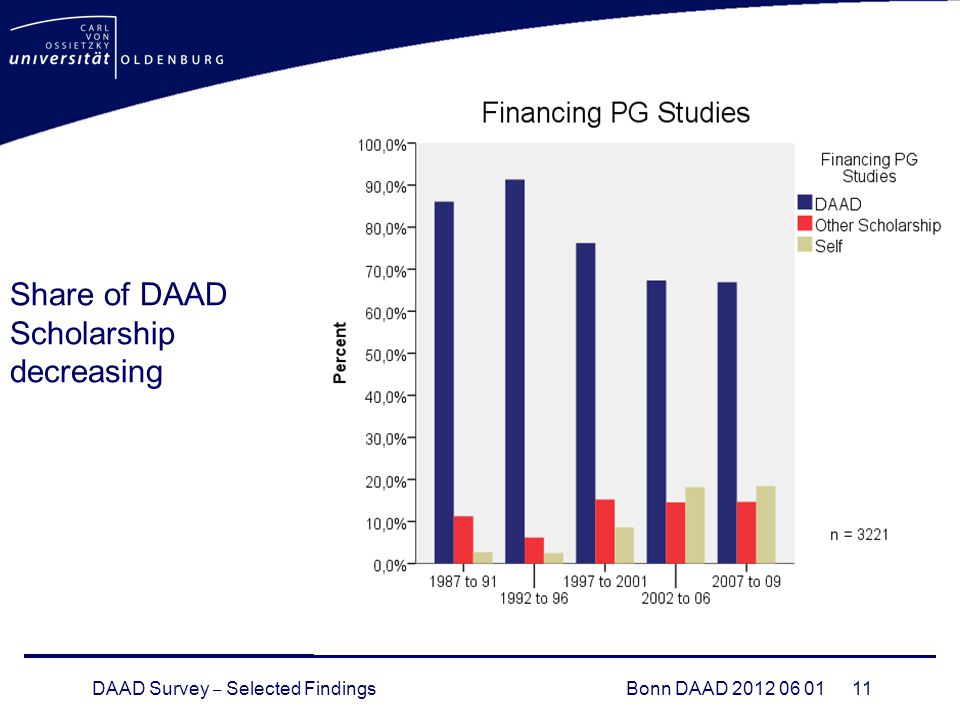 DAAD Survey – Selected FindingsBonn DAAD 2012 06 01 11 Share of DAAD Scholarship decreasing