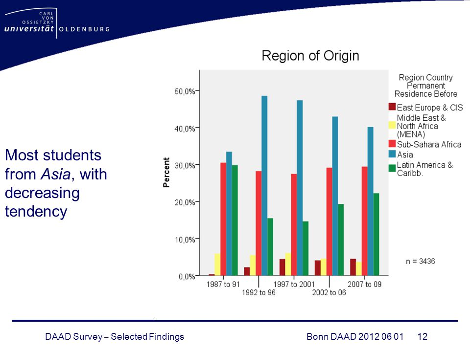 DAAD Survey – Selected FindingsBonn DAAD Most students from Asia, with decreasing tendency