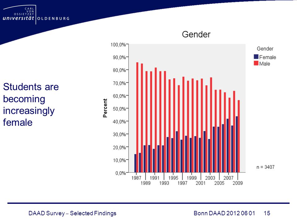 DAAD Survey – Selected FindingsBonn DAAD 2012 06 01 15 Students are becoming increasingly female