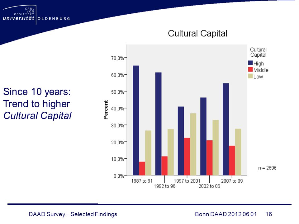 DAAD Survey – Selected FindingsBonn DAAD Since 10 years: Trend to higher Cultural Capital