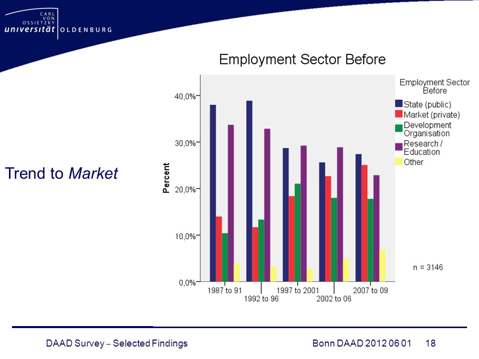 DAAD Survey – Selected FindingsBonn DAAD Trend to Market