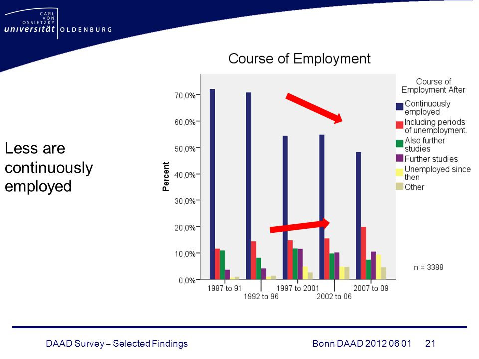 DAAD Survey – Selected FindingsBonn DAAD Less are continuously employed