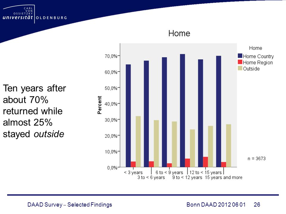 DAAD Survey – Selected FindingsBonn DAAD Ten years after about 70% returned while almost 25% stayed outside