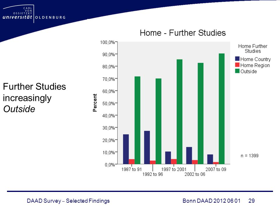 DAAD Survey – Selected FindingsBonn DAAD Further Studies increasingly Outside