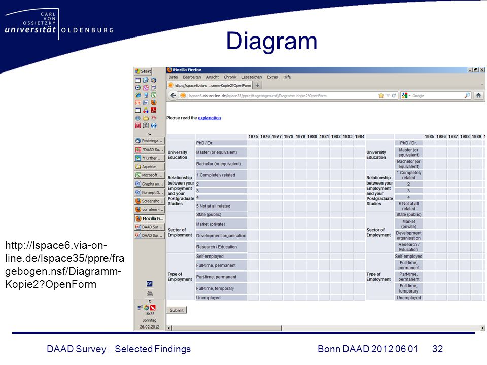 DAAD Survey – Selected FindingsBonn DAAD 2012 06 01 32 Diagram http://lspace6.via-on- line.de/lspace35/ppre/fra gebogen.nsf/Diagramm- Kopie2?OpenForm