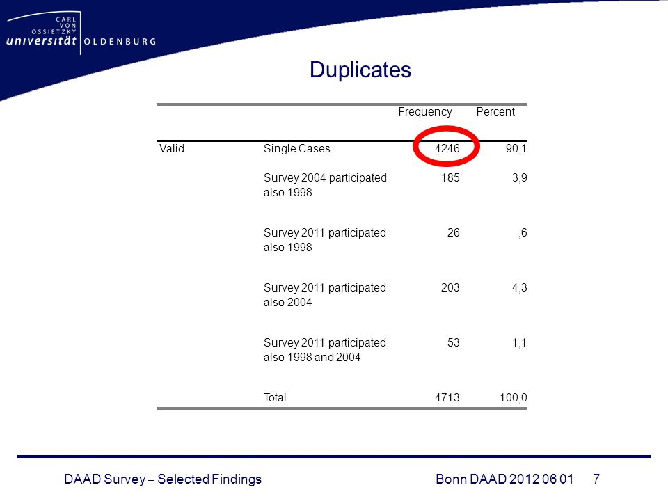 DAAD Survey – Selected FindingsBonn DAAD FrequencyPercent Valid Single Cases ,1 Survey 2004 participated also ,9 Survey 2011 participated also ,6 Survey 2011 participated also ,3 Survey 2011 participated also 1998 and ,1 Total ,0 Duplicates