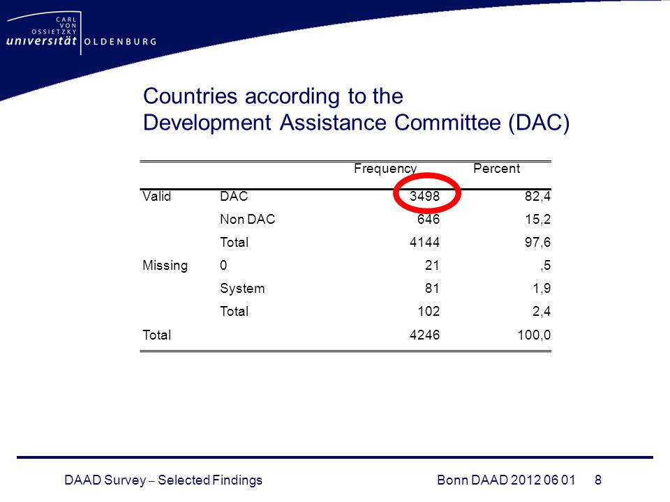 DAAD Survey – Selected FindingsBonn DAAD Countries according to the Development Assistance Committee (DAC) FrequencyPercent ValidDAC349882,4 Non DAC64615,2 Total414497,6 Missing021,5 System811,9 Total1022,4 Total ,0