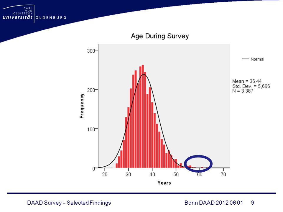 DAAD Survey – Selected FindingsBonn DAAD 2012 06 01 9